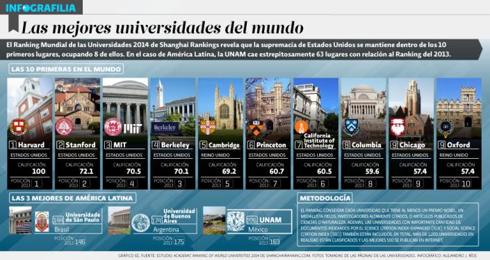 10 mejores universidades del Mundo